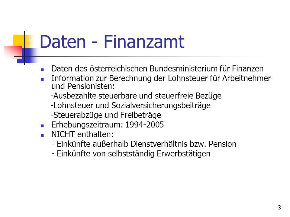 Daten - Finanzamt Daten des österreichischen Bundesministerium für Finanzen.