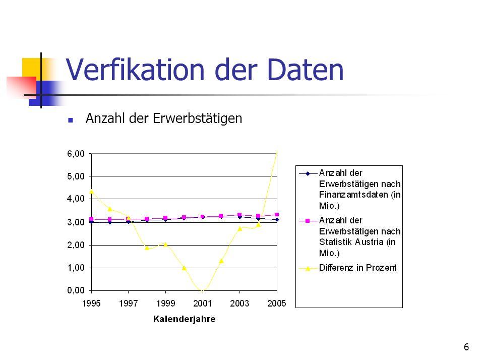 Verfikation der Daten Anzahl der Erwerbstätigen