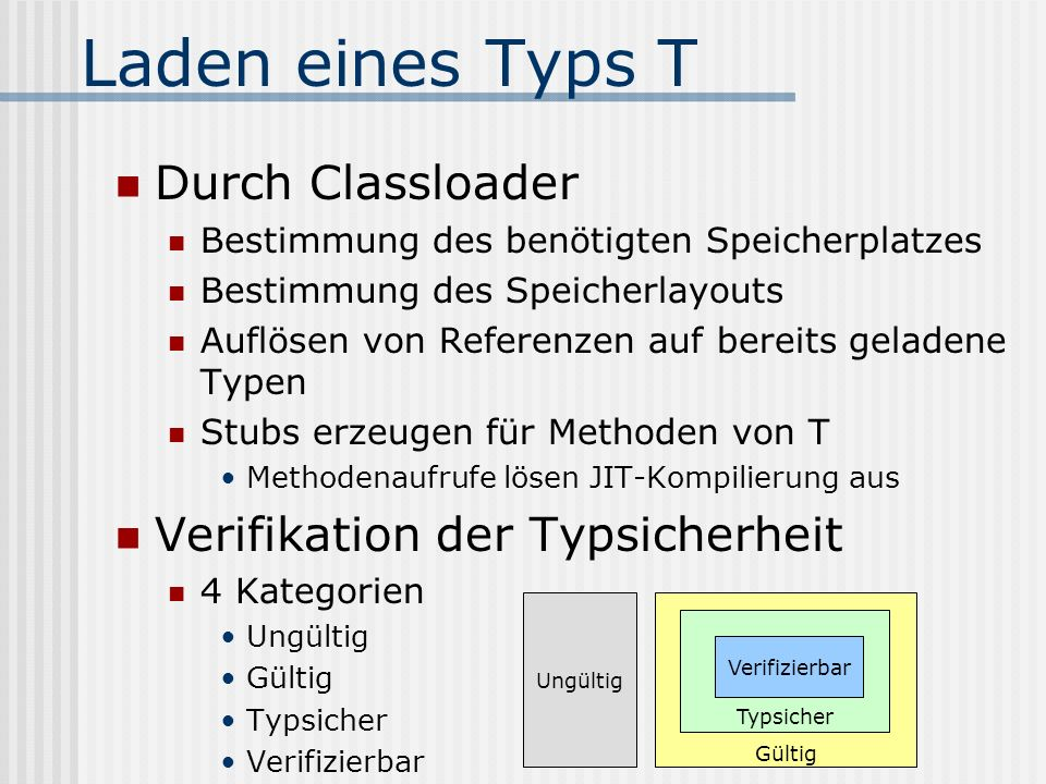Laden eines Typs T Durch Classloader Verifikation der Typsicherheit