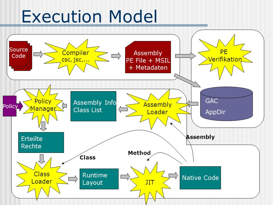 Execution Model PE Verifikation GAC AppDir Compiler Assembly