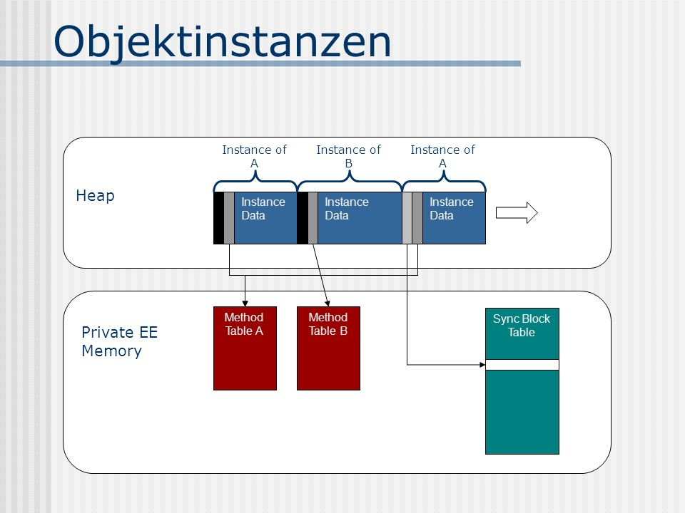 Objektinstanzen Heap Private EE Memory Instance of A Instance of B