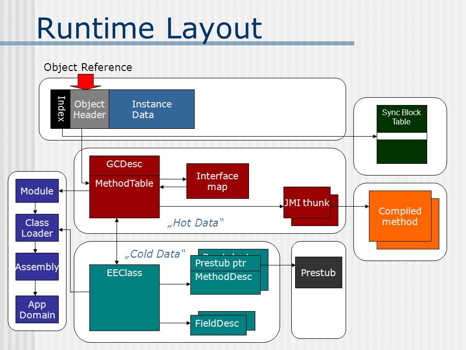 "Runtime Layout Object Reference ""Hot Data ""Cold Data Instance Data"