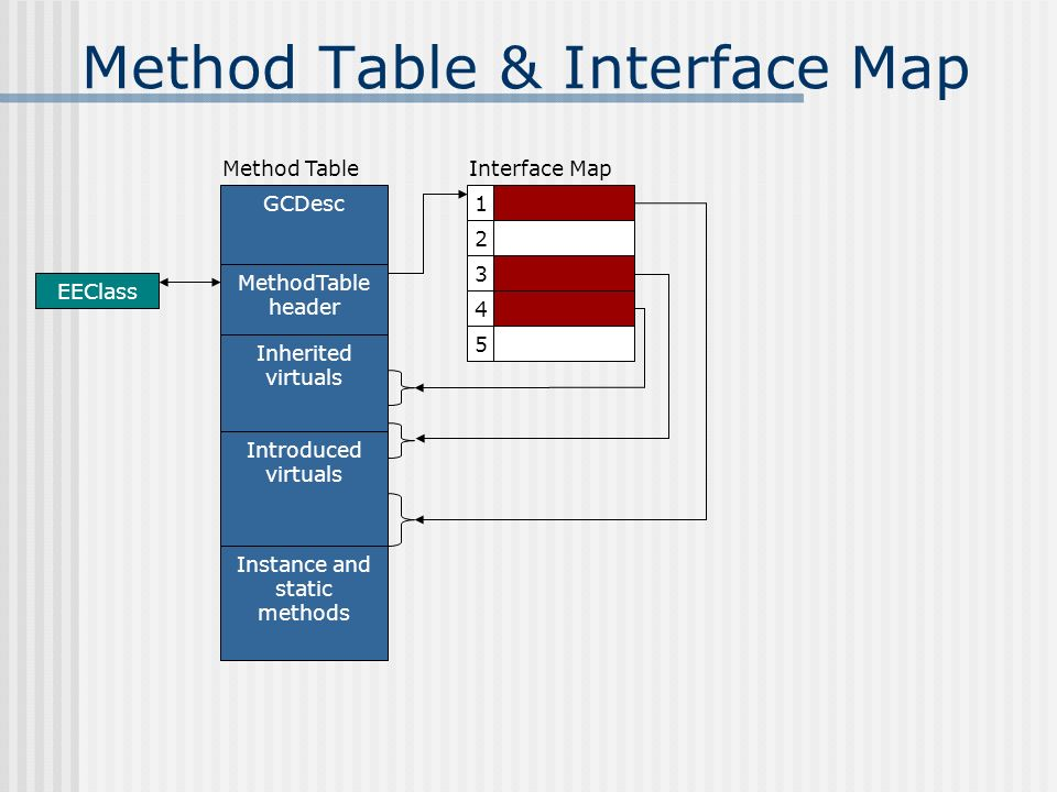 Method Table & Interface Map