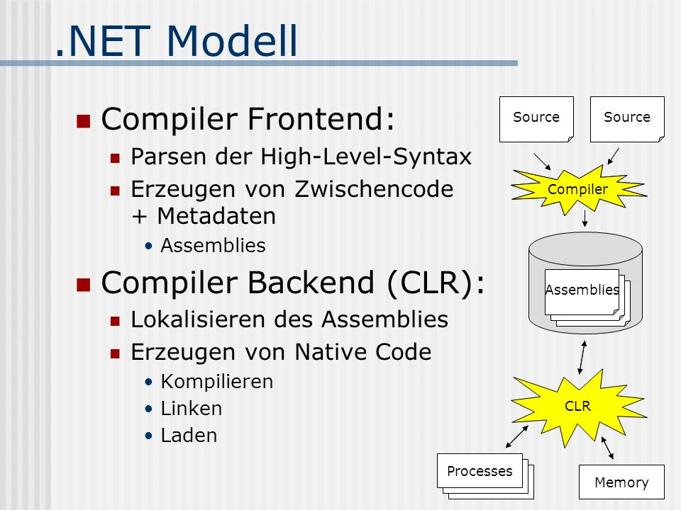.NET Modell Compiler Frontend: Compiler Backend (CLR):