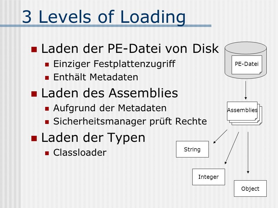3 Levels of Loading Laden der PE-Datei von Disk Laden des Assemblies