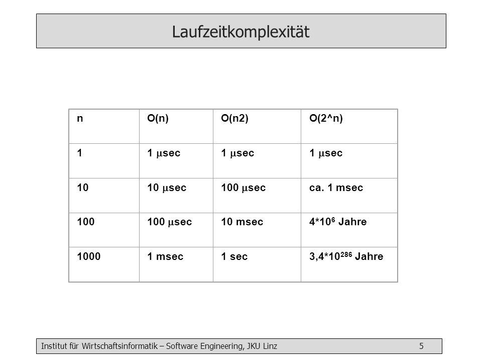 Laufzeitkomplexität n O(n) O(n2) O(2^n) 1 1 sec 10 10 sec 100 sec