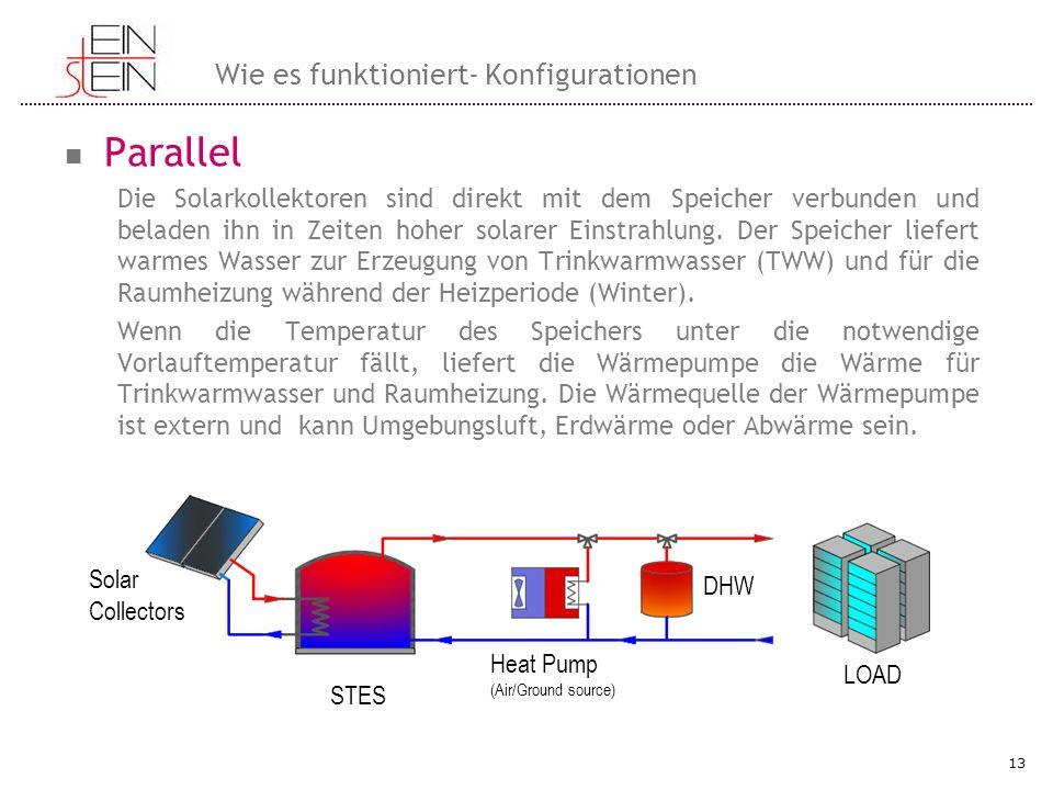 Parallel Wie es funktioniert- Konfigurationen