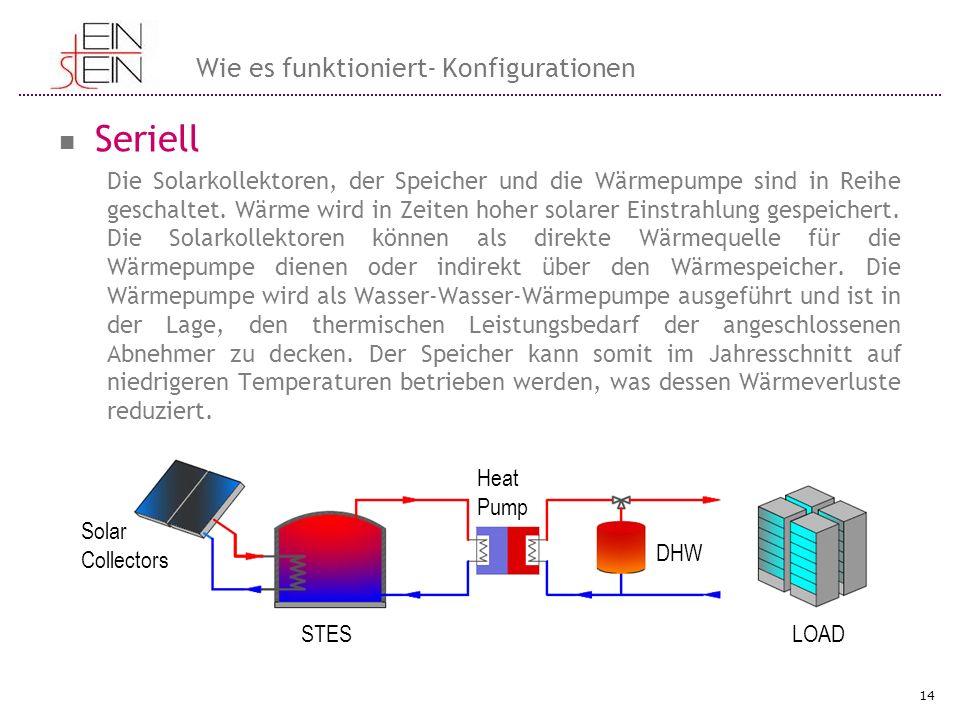 Seriell Wie es funktioniert- Konfigurationen