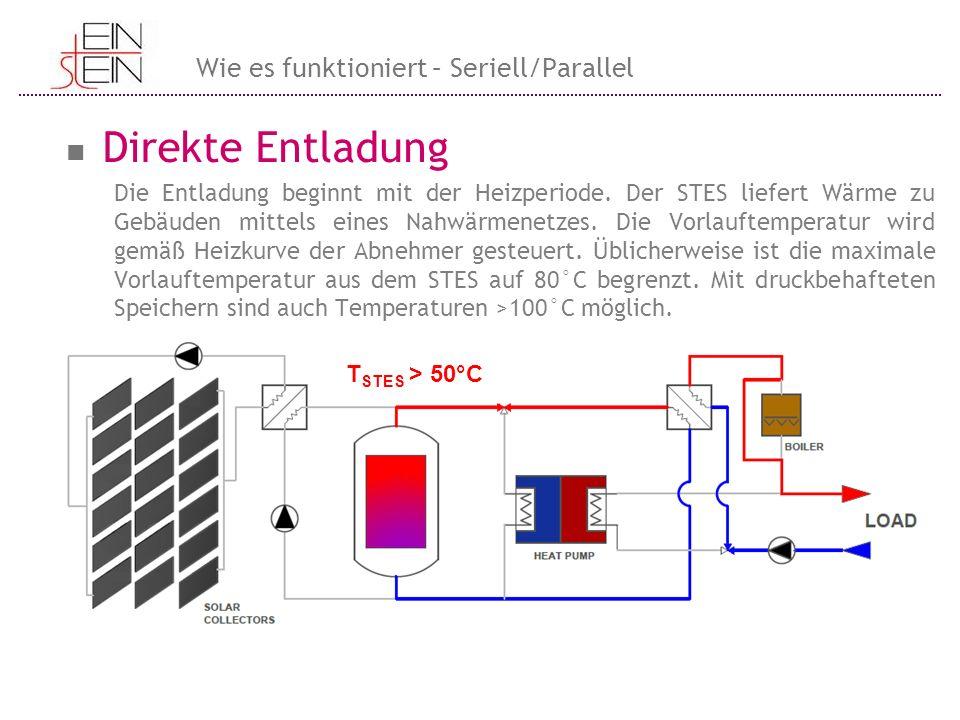 Direkte Entladung Wie es funktioniert – Seriell/Parallel