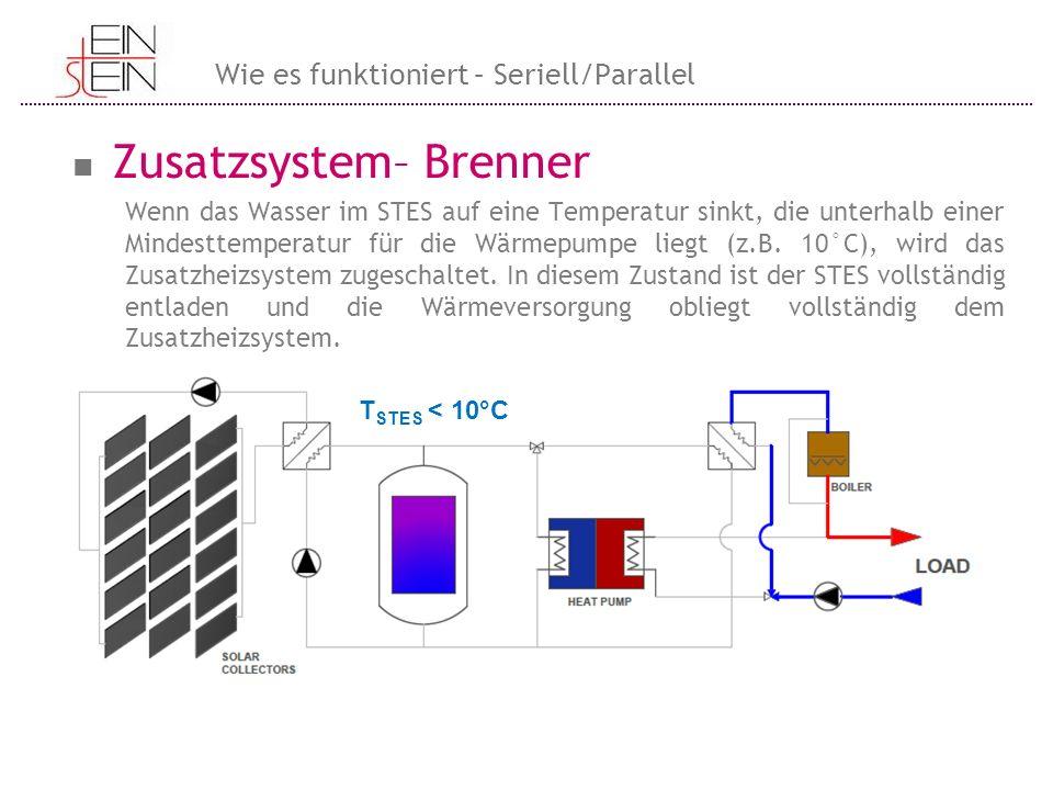 Zusatzsystem– Brenner