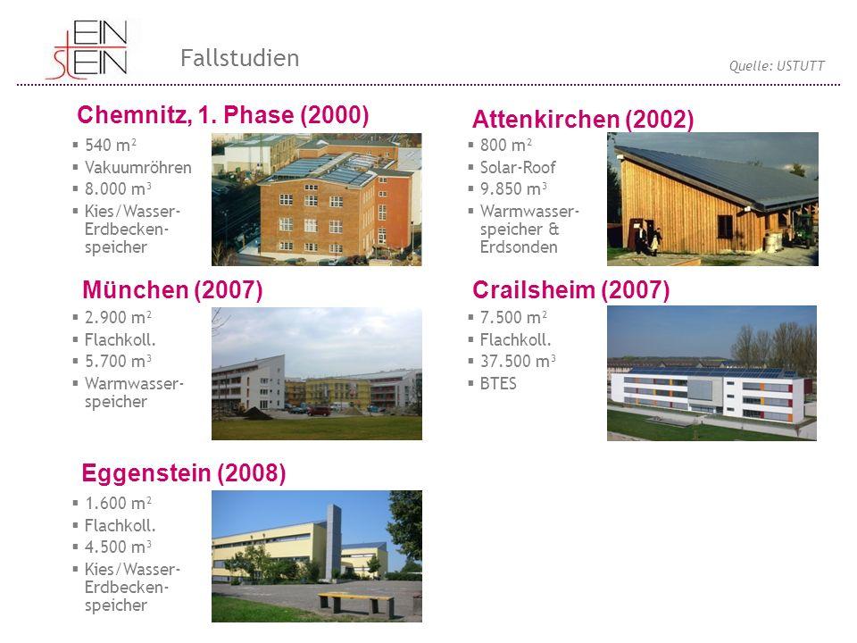Fallstudien Chemnitz, 1. Phase (2000) Attenkirchen (2002)