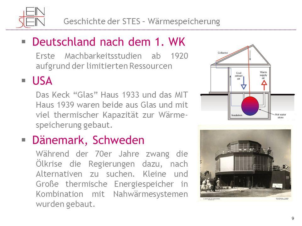Geschichte der STES – Wärmespeicherung