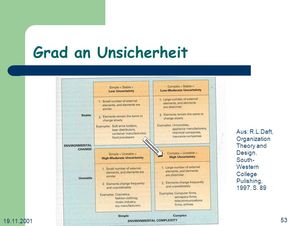 Grad an Unsicherheit Aus: R.L.Daft, Organization Theory and Design,