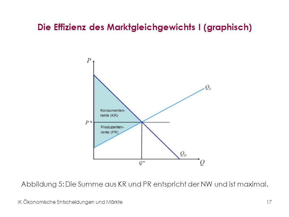 Die Effizienz des Marktgleichgewichts I (graphisch)