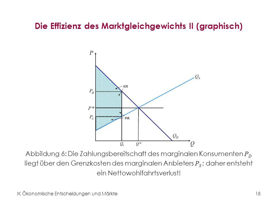 Die Effizienz des Marktgleichgewichts II (graphisch)