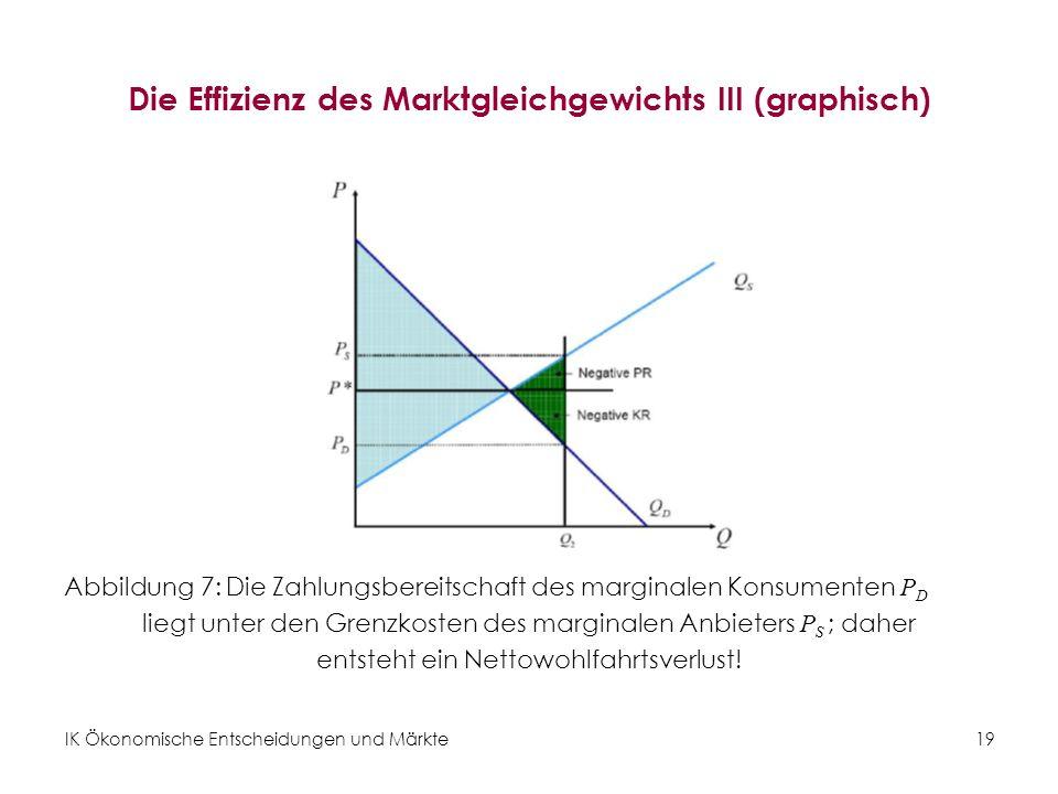 Die Effizienz des Marktgleichgewichts III (graphisch)