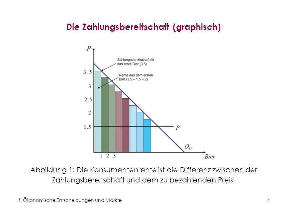 Die Zahlungsbereitschaft (graphisch)