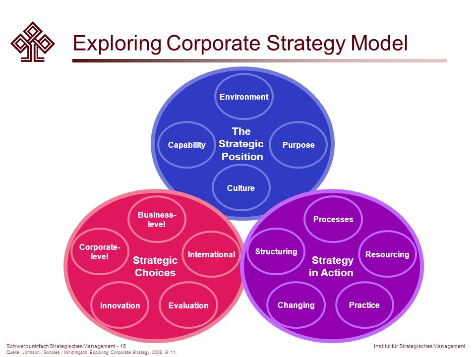 Exploring Corporate Strategy Model
