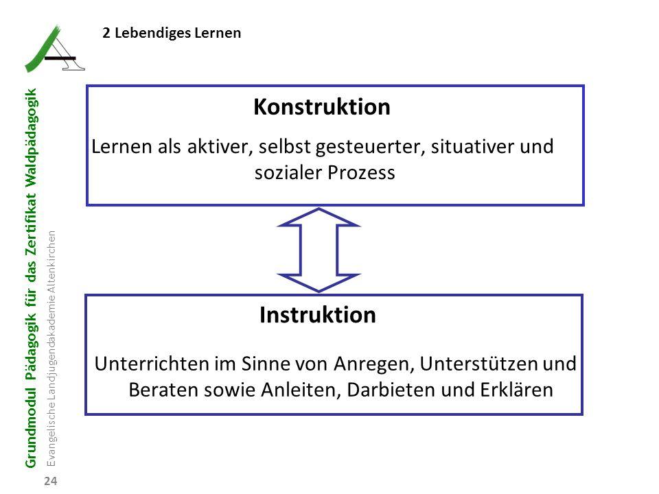 Konstruktion Instruktion