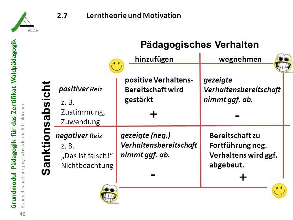 + - - + Sanktionsabsicht Pädagogisches Verhalten