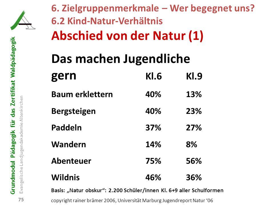 Abschied von der Natur (1) Das machen Jugendliche gern Kl.6 Kl.9
