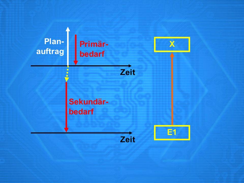 Plan- auftrag Primär- bedarf X Zeit Sekundär- bedarf E1 Zeit