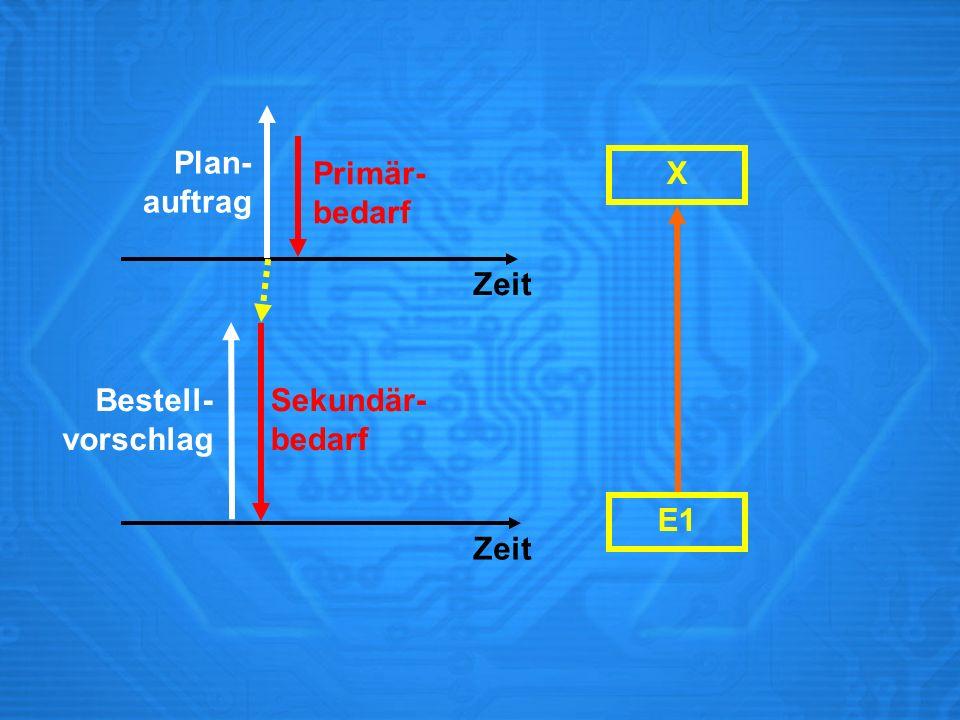 Plan- auftrag Primär- bedarf X Zeit Bestell- vorschlag Sekundär- bedarf E1 Zeit