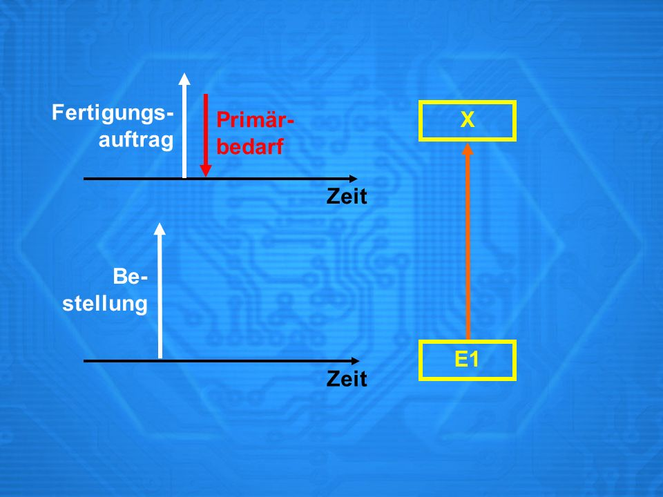 Fertigungs- auftrag Primär- bedarf X Zeit Be- stellung E1 Zeit