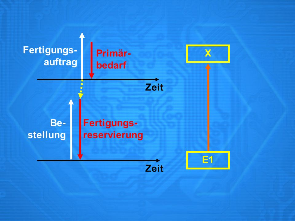 Fertigungs- auftrag Primär- bedarf X Zeit Be- stellung Fertigungs- reservierung E1 Zeit