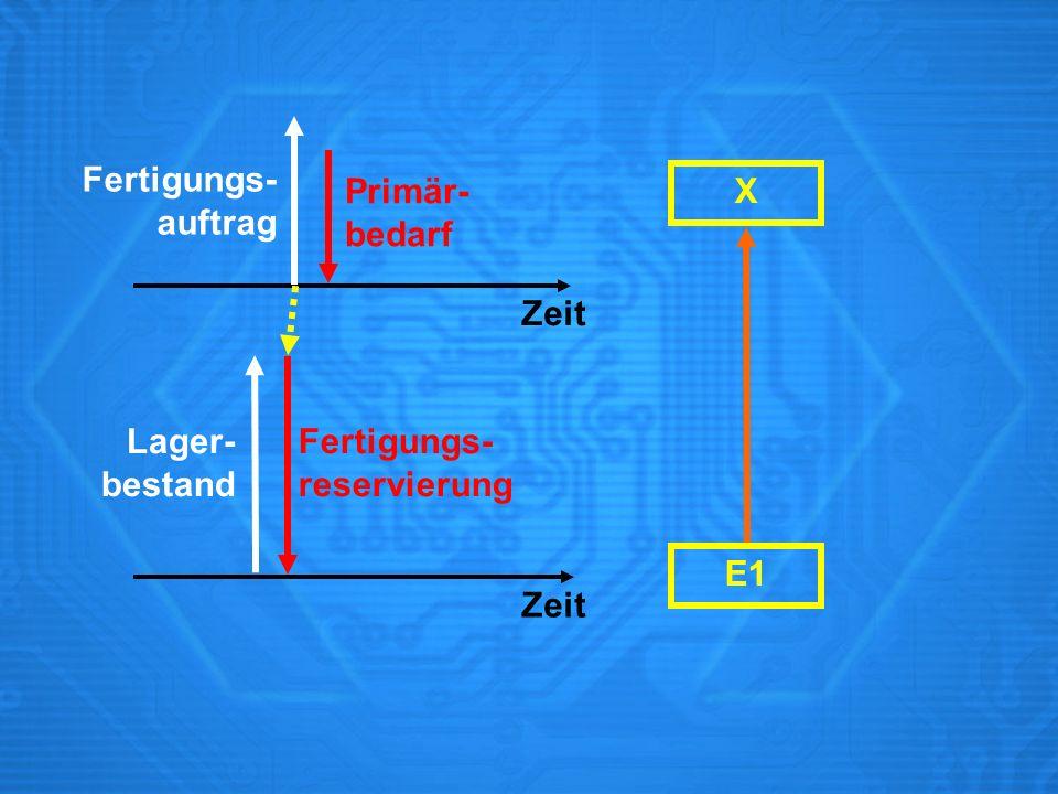 Fertigungs- auftrag Primär- bedarf X Zeit Lager- bestand Fertigungs- reservierung E1 Zeit