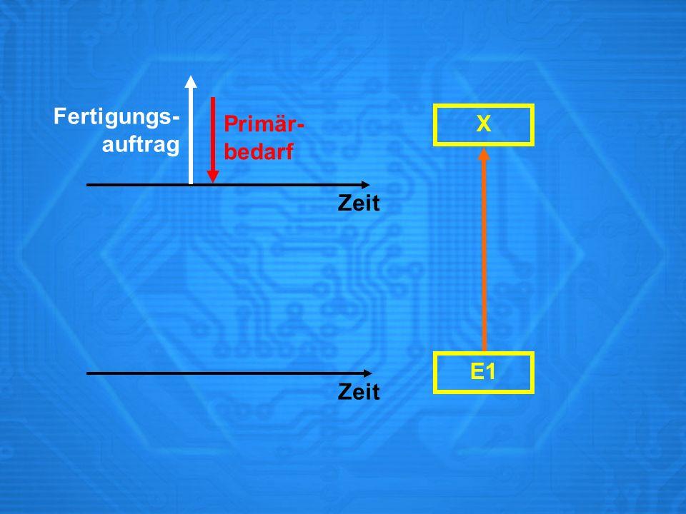 Fertigungs- auftrag Primär- bedarf X Zeit E1 Zeit