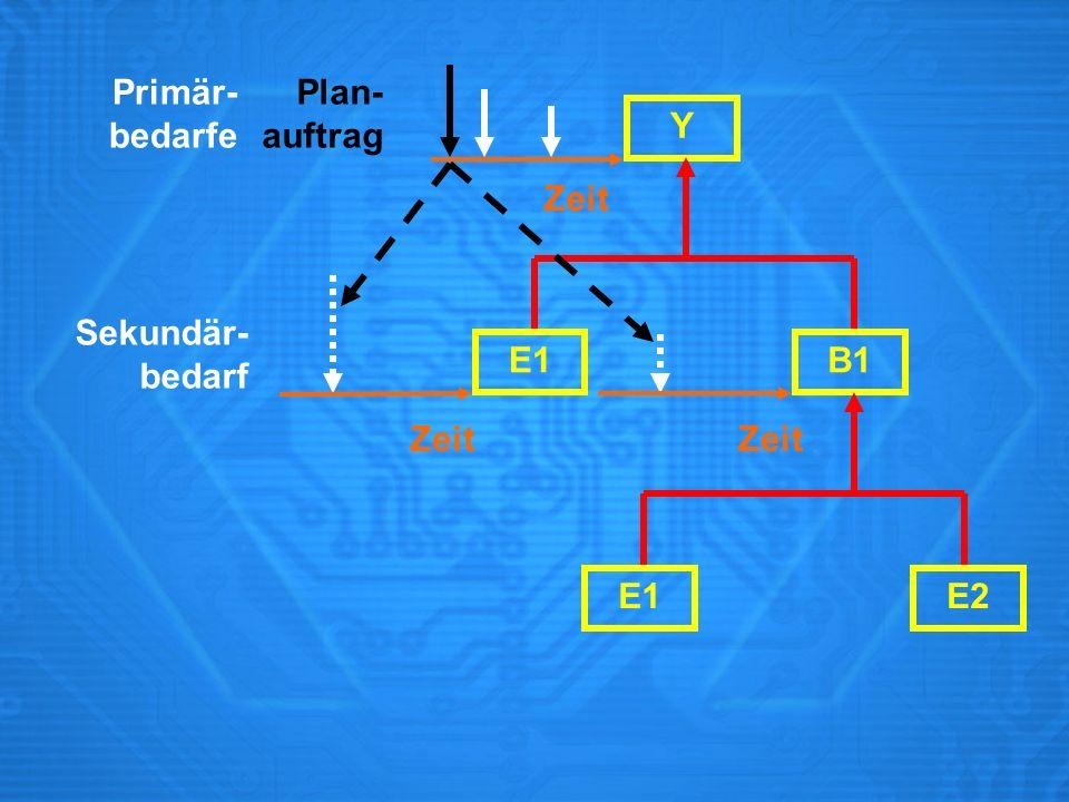 Primär- bedarfe Plan- auftrag Y Zeit Sekundär- bedarf E1 B1 Zeit Zeit E1 E2