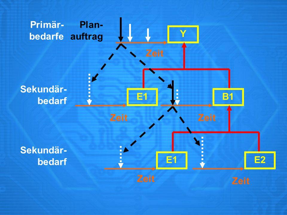 Primär-bedarfe. Plan- auftrag. Y. Zeit. Sekundär- bedarf. E1. B1. Zeit. Zeit. Sekundär- bedarf. E1.