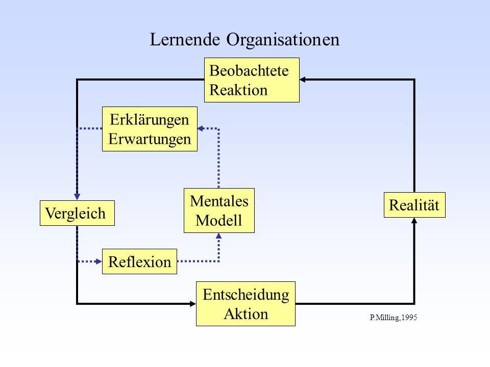 Lernende Organisationen