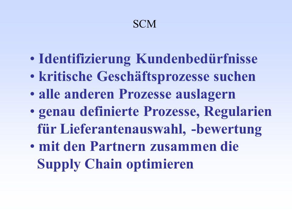 Identifizierung Kundenbedürfnisse kritische Geschäftsprozesse suchen