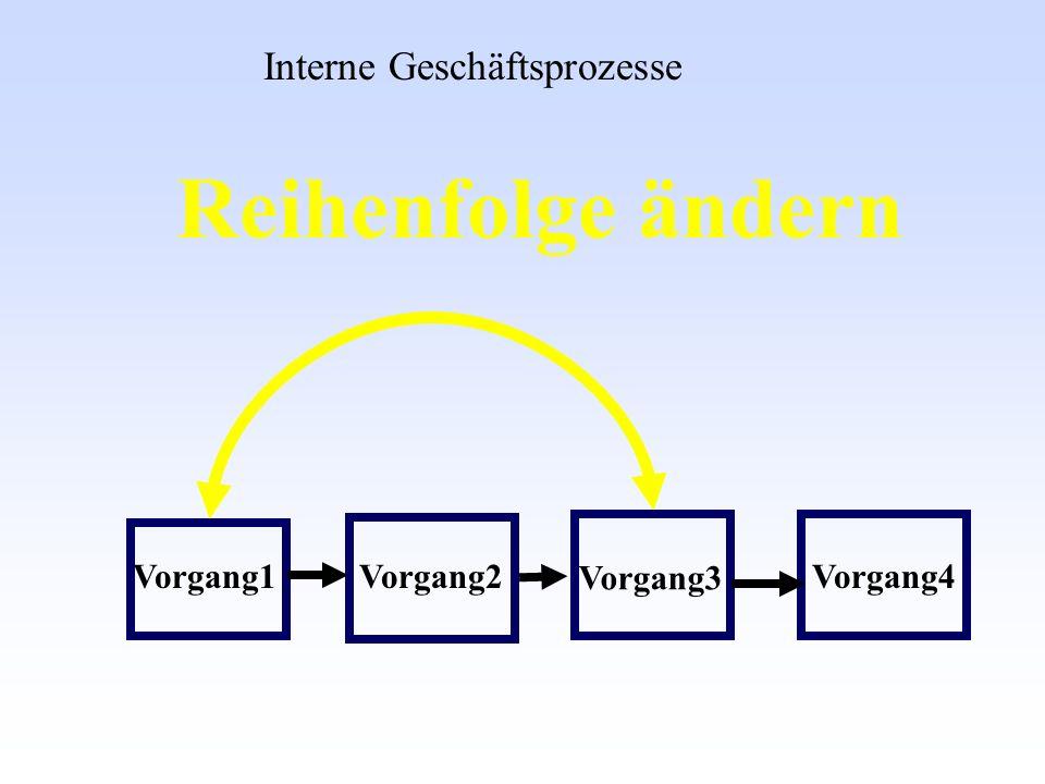 Reihenfolge ändern Interne Geschäftsprozesse Vorgang1 Vorgang2