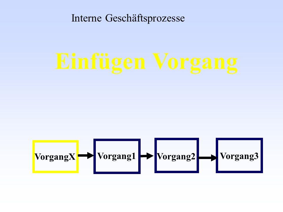 Einfügen Vorgang Interne Geschäftsprozesse VorgangX Vorgang1 Vorgang2