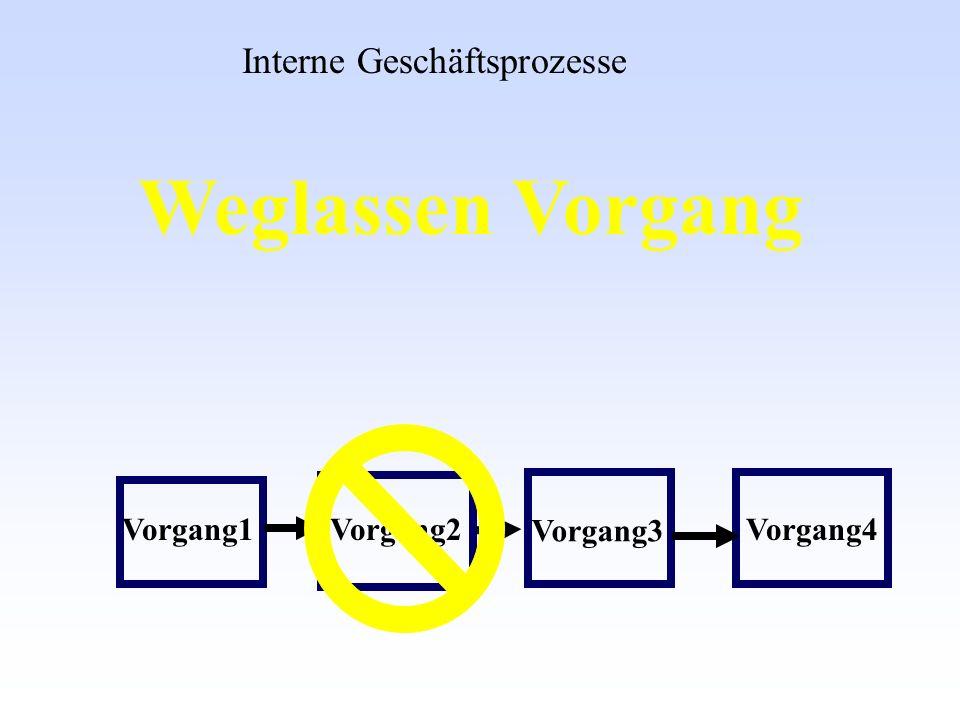 Weglassen Vorgang Interne Geschäftsprozesse Vorgang1 Vorgang2 Vorgang3
