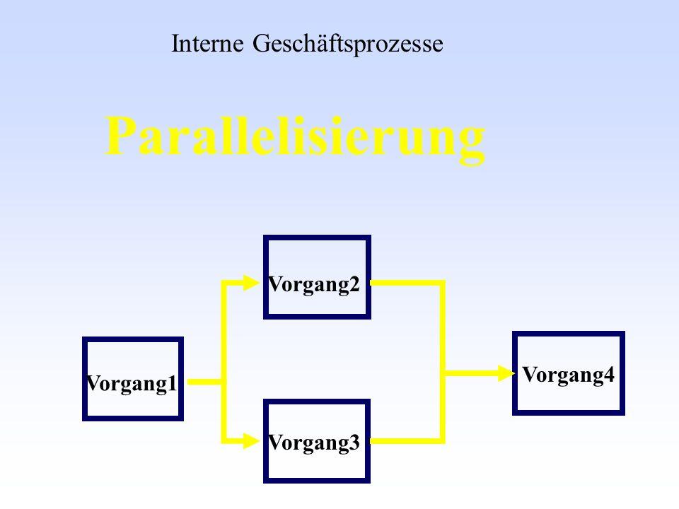 Parallelisierung Interne Geschäftsprozesse Vorgang2 Vorgang4 Vorgang1