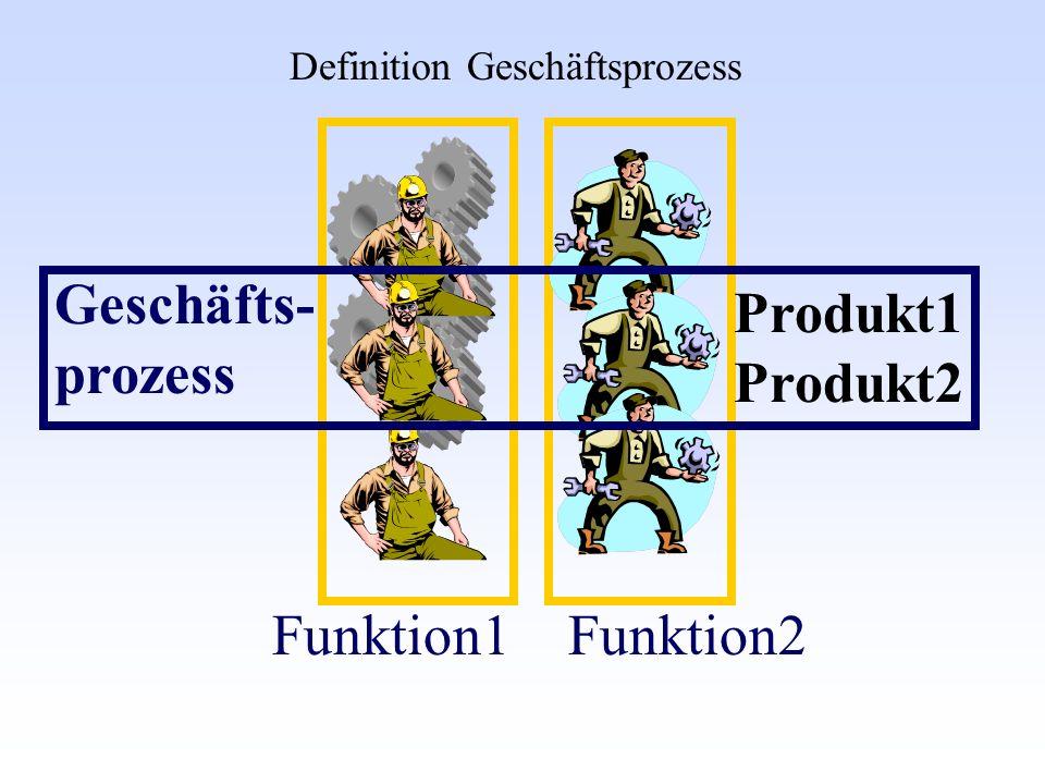 Geschäfts- prozess Produkt1 Produkt2 Funktion1 Funktion2