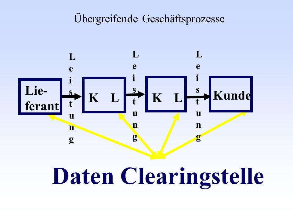 Daten Clearingstelle Lie- ferant Kunde K L K L