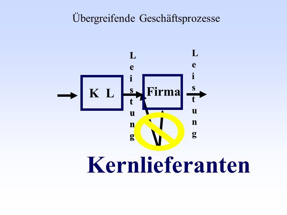 Kernlieferanten K L Firma Übergreifende Geschäftsprozesse Leistung