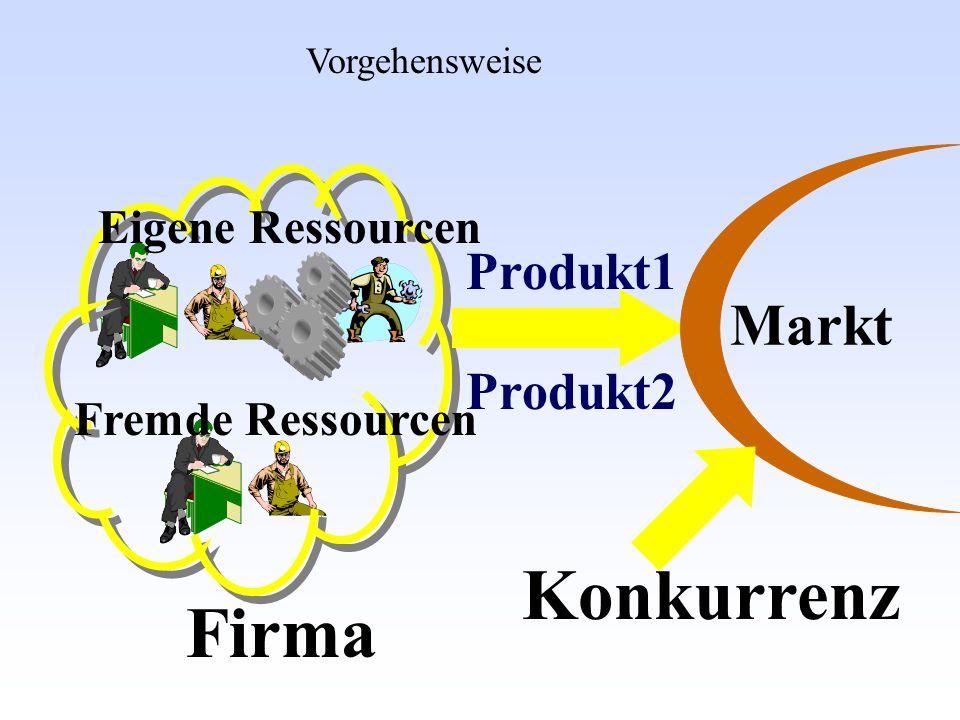 Konkurrenz Firma Markt Produkt1 Produkt2 Eigene Ressourcen