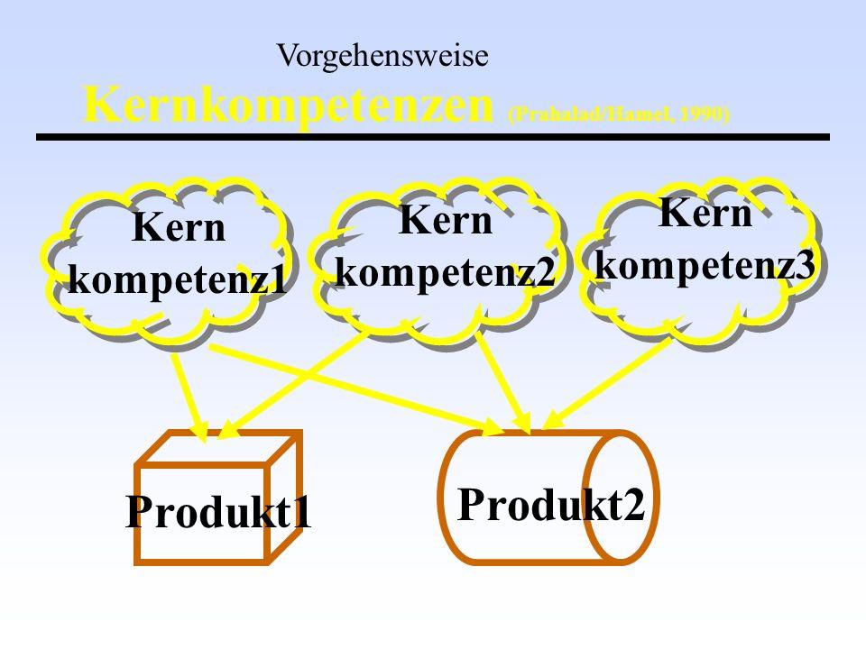 Kernkompetenzen (Prahalad/Hamel, 1990)