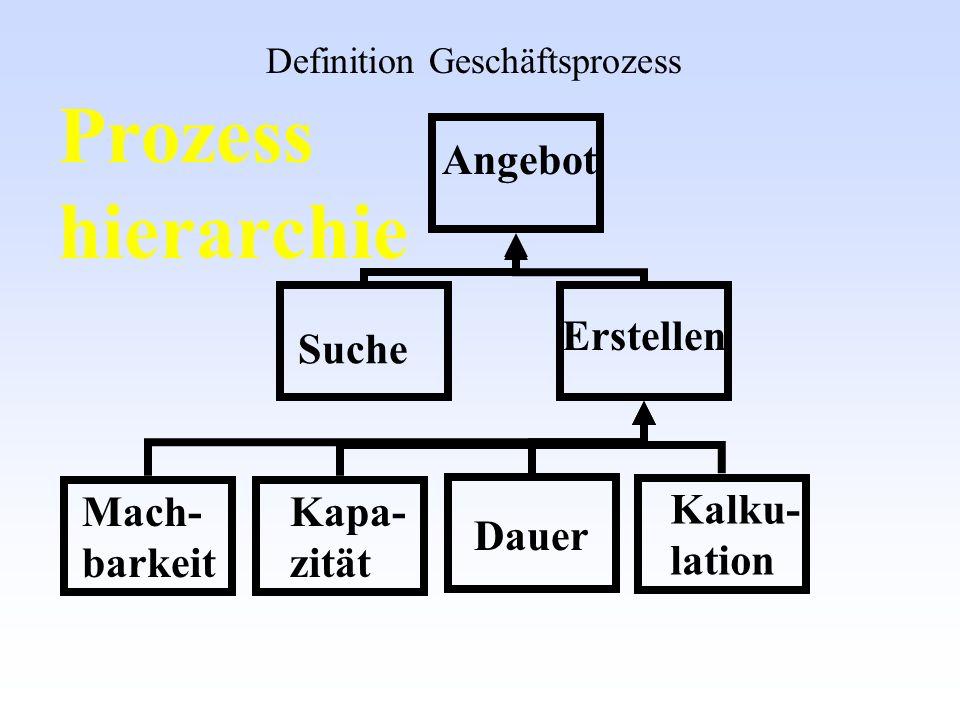 Prozess hierarchie Angebot Erstellen Suche Mach- barkeit Kapa- zität