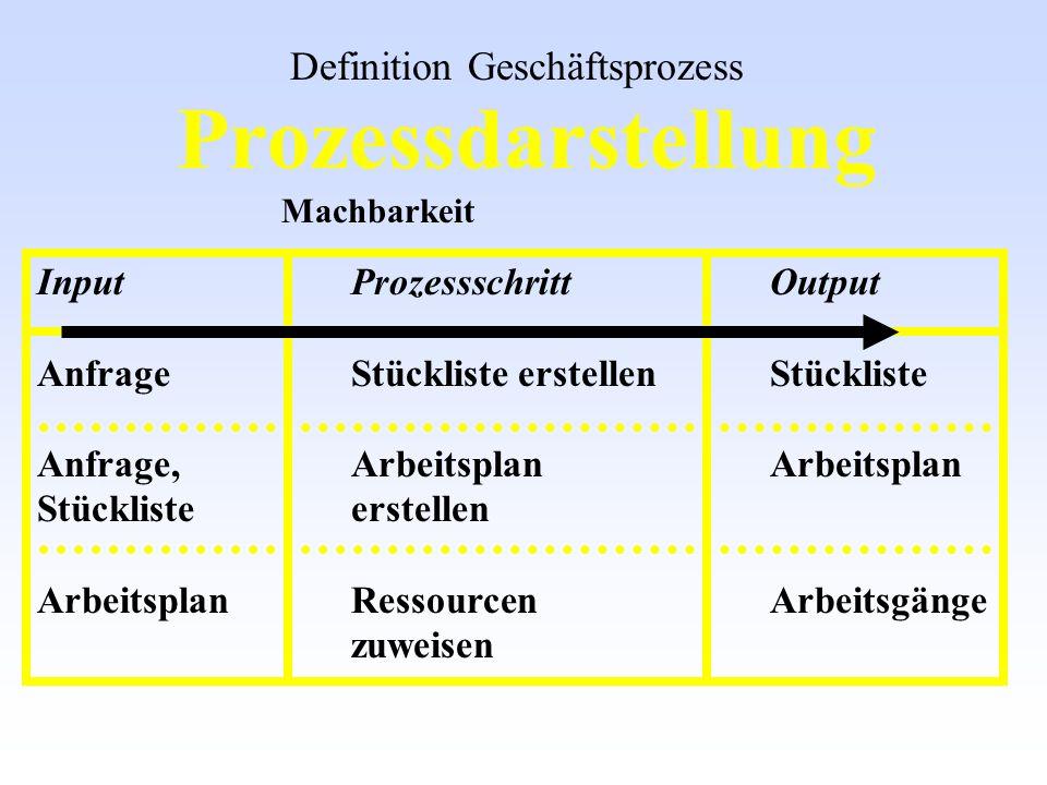 Prozessdarstellung Definition Geschäftsprozess