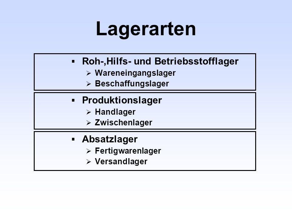 Lagerarten Roh-,Hilfs- und Betriebsstofflager Produktionslager