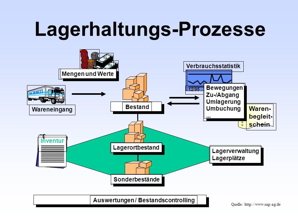 Lagerhaltungs-Prozesse