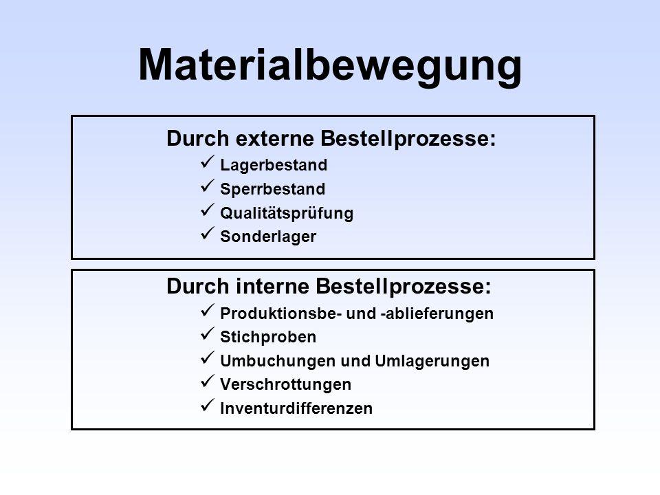 Materialbewegung Durch externe Bestellprozesse: