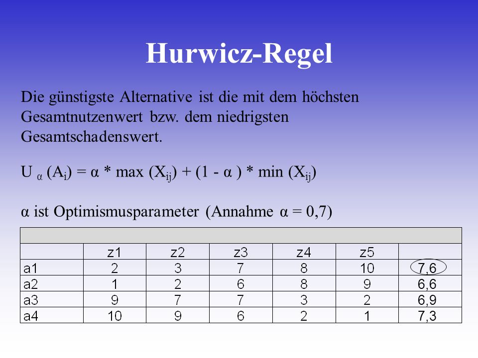 Hurwicz-Regel Die günstigste Alternative ist die mit dem höchsten Gesamtnutzenwert bzw. dem niedrigsten Gesamtschadenswert.